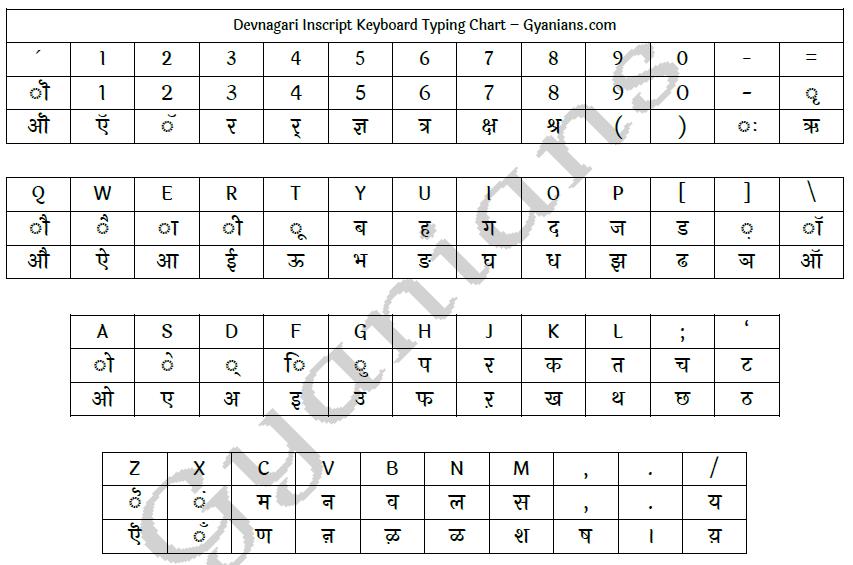 Devnagari Inscript Keyboard Typing Chart