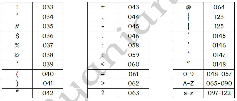 Devnagari Inscript Keyboard Typing codes