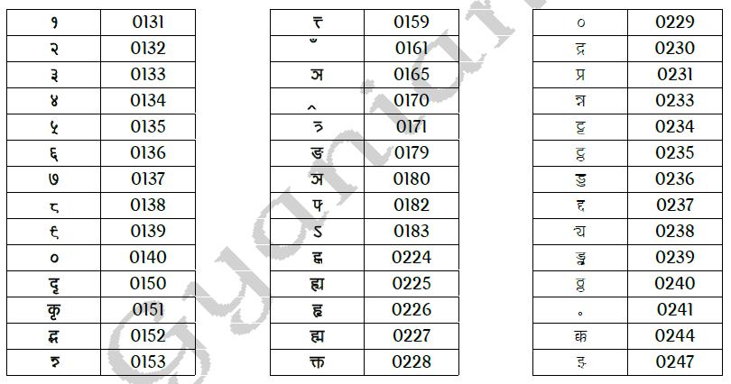 kruti dev font typing codes