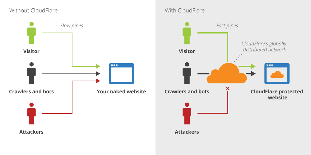 how does cloudflare work